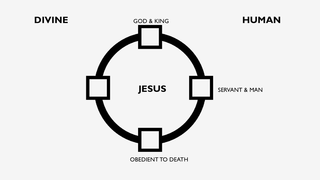DIVINE GOD & KING HUMAN JESUS SERVANT & MAN OBE...