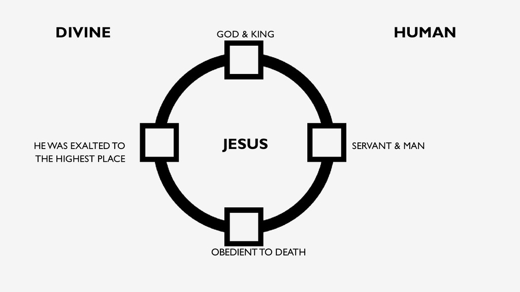 DIVINE GOD & KING HUMAN HE WAS EXALTED TO JESUS...