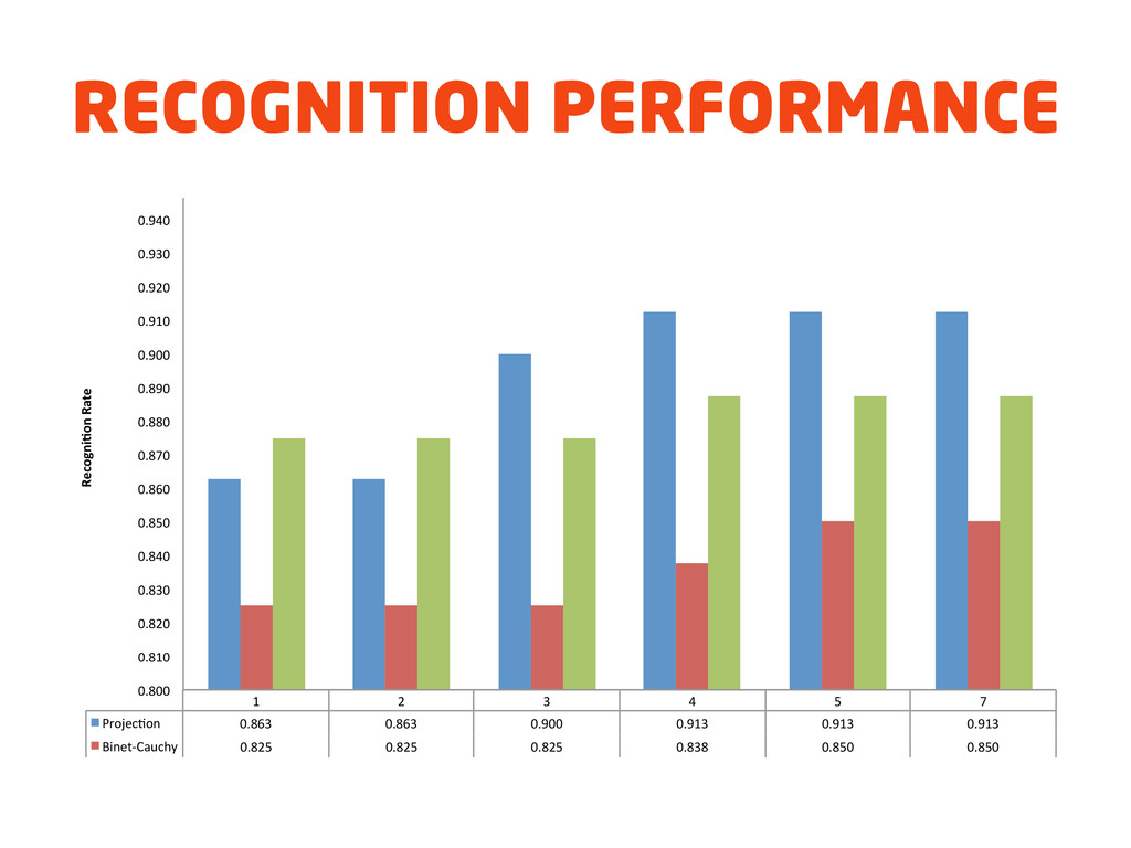 """RECOGNITION PERFORMANCE 1"""" 2"""" 3"""" 4"""" 5"""" 7"""" Proje..."""