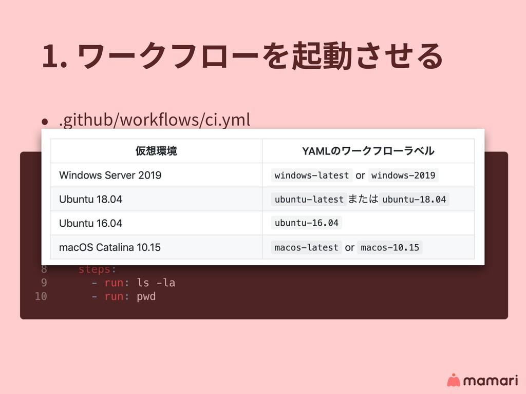 1. ワークフローを起動させる • .github/workflows/ci.yml
