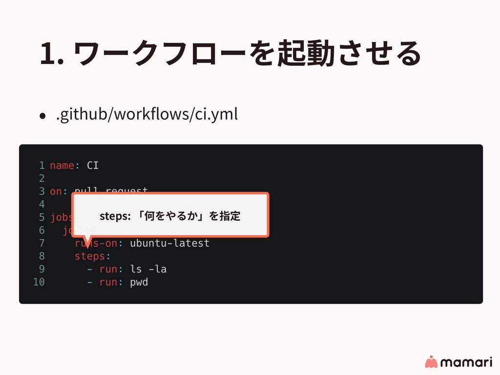 1. ワークフローを起動させる • .github/workflows/ci.yml steps...