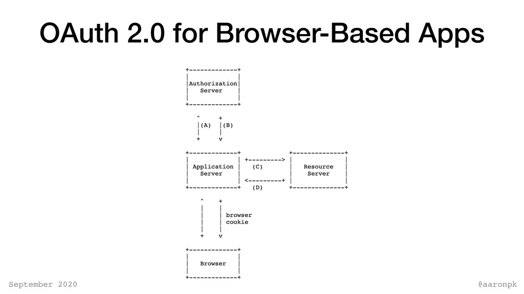 @aaronpk September 2020 OAuth 2.0 for Browser-B...