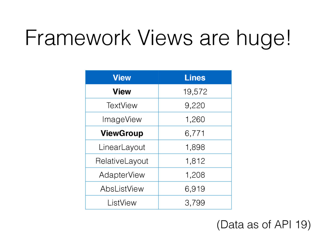 Framework Views are huge! View Lines View 19,57...
