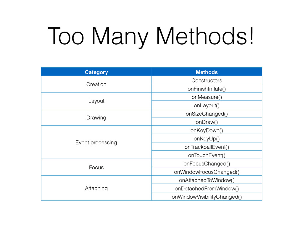 Too Many Methods! Category Methods Creation Con...