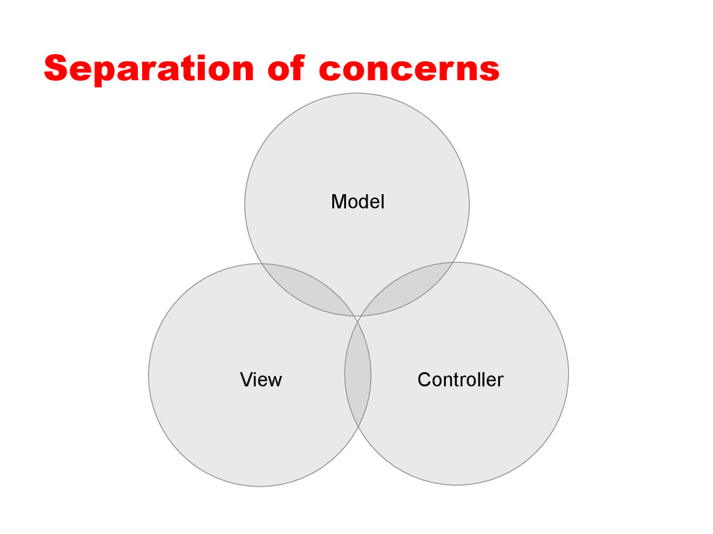 Separation of concerns Model View Controller