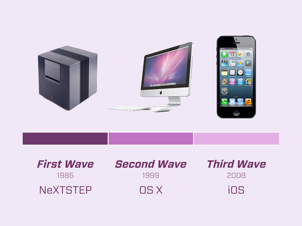First Wave Second Wave Third Wave 1985 1999 200...