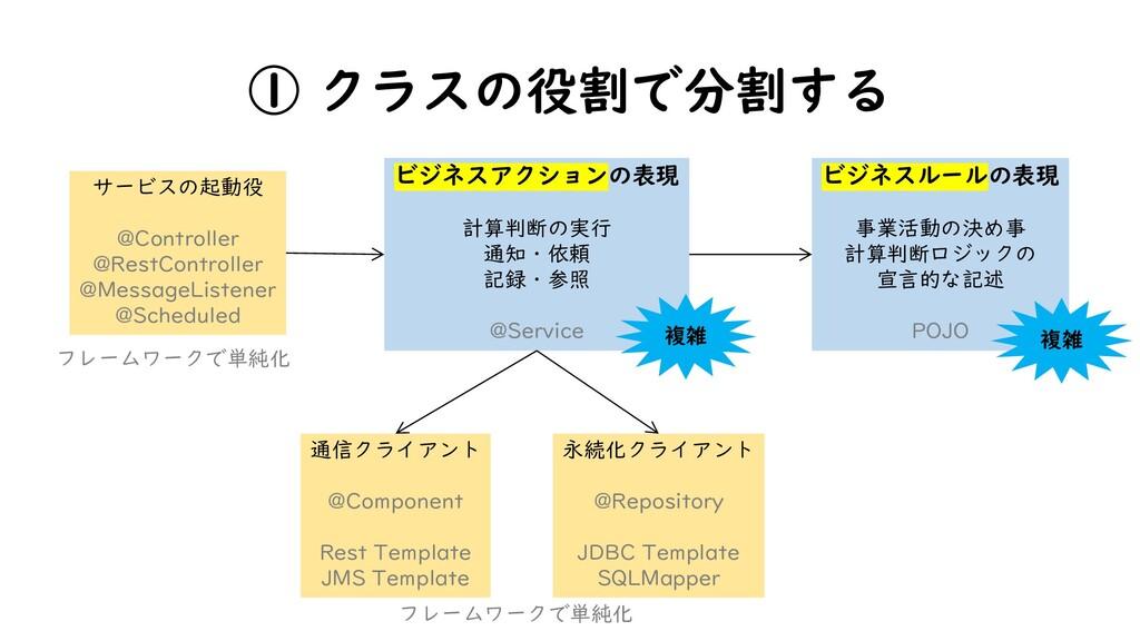 ① クラスの役割で分割する 永続化クライアント @Repository JDBC Templa...
