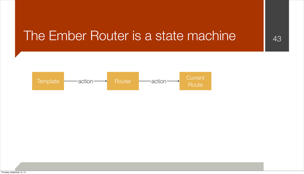 43 The Ember Router is a state machine Template...