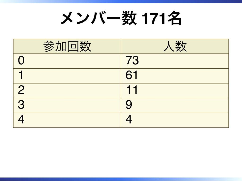 メンバー数 171名 参加回数 人数 0 73 1 61 2 11 3 9 4 4