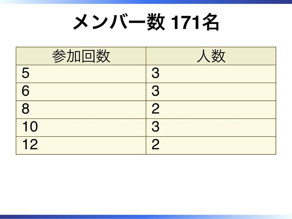 メンバー数 171名 参加回数 人数 5 3 6 3 8 2 10 3 12 2