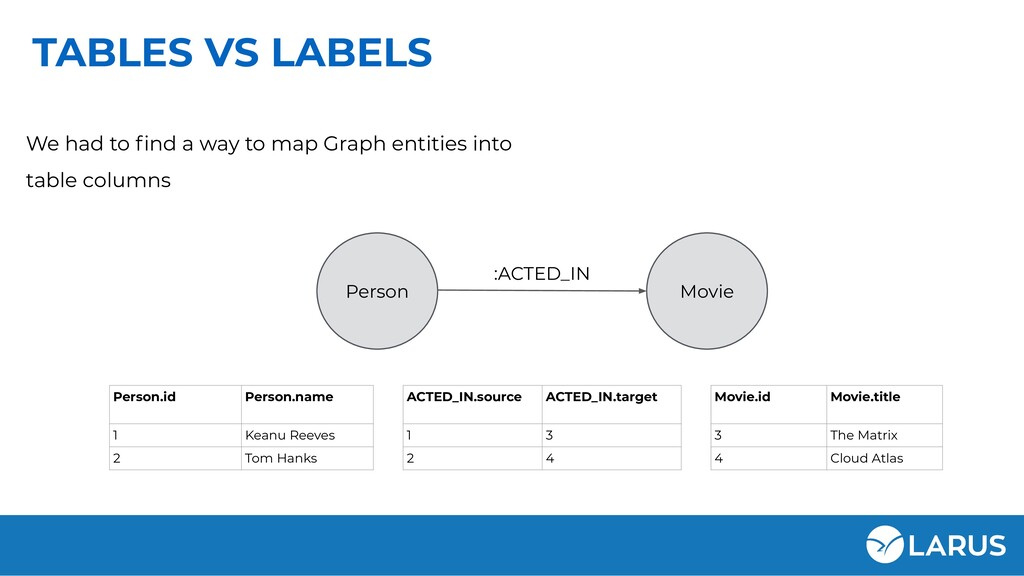 TABLES VS LABELS Person Movie :ACTED_IN We had ...