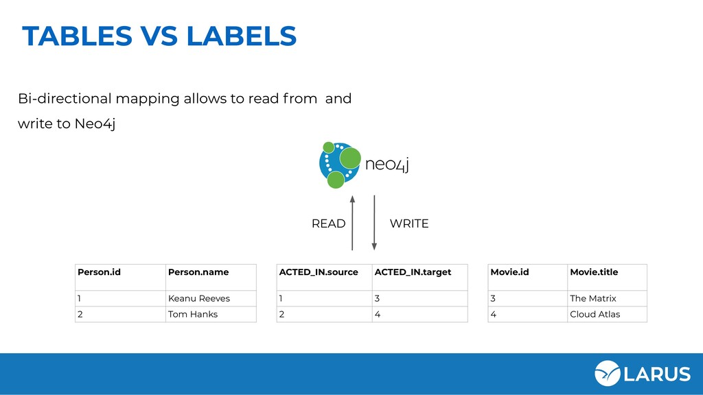 TABLES VS LABELS Bi-directional mapping allows ...