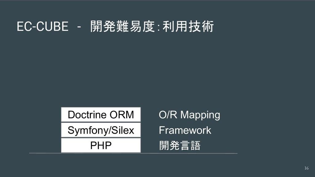 EC-CUBE - 開発難易度:利用技術 16 PHP Symfony/Silex Doctr...