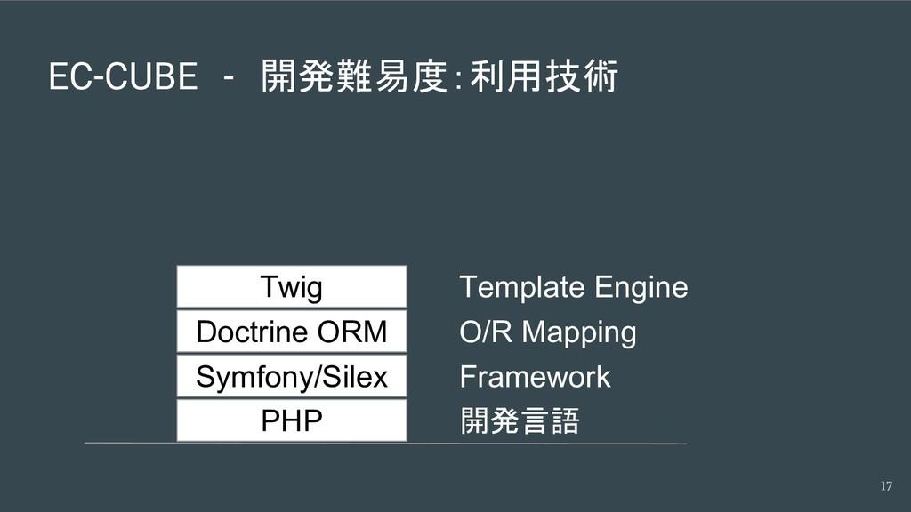 EC-CUBE - 開発難易度:利用技術 17 PHP Symfony/Silex Doctr...