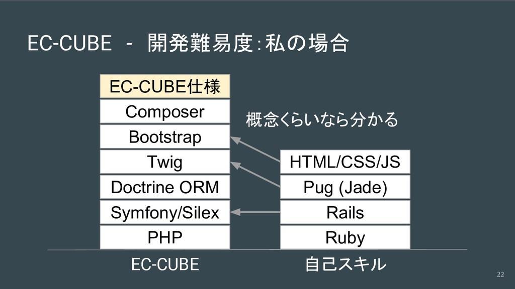 EC-CUBE - 開発難易度:私の場合 22 PHP Symfony/Silex Doctr...