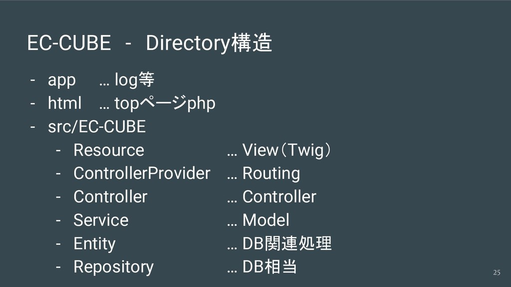 EC-CUBE - Directory構造 - app … log等 - html … top...