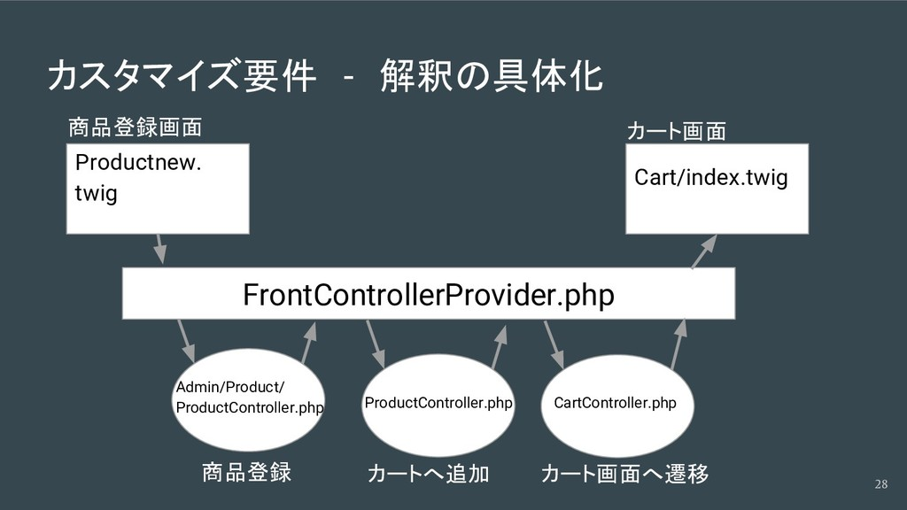 カスタマイズ要件 - 解釈の具体化 28 Productnew. twig Cart/inde...
