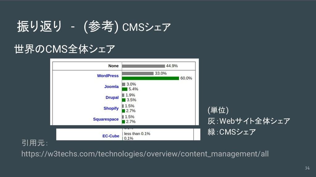 振り返り - (参考) CMSシェア 世界のCMS全体シェア 34 引用元: https://...