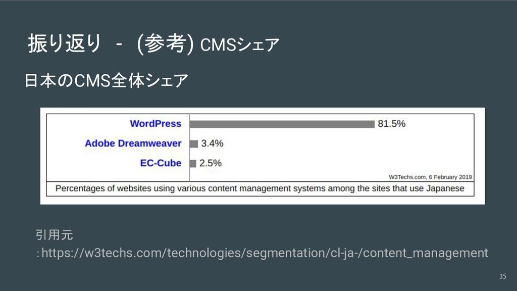 振り返り - (参考) CMSシェア 日本のCMS全体シェア 35 引用元 :https://...