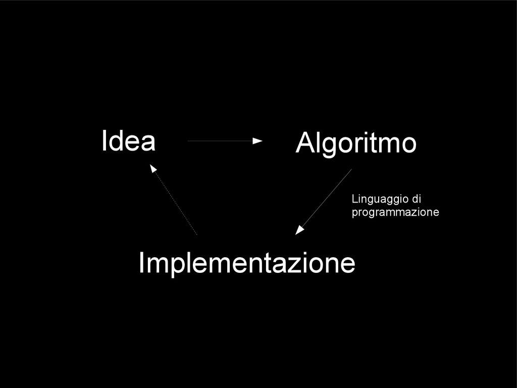 Idea Algoritmo Implementazione Linguaggio di pr...
