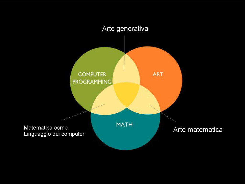Arte generativa Arte matematica Matematica come...