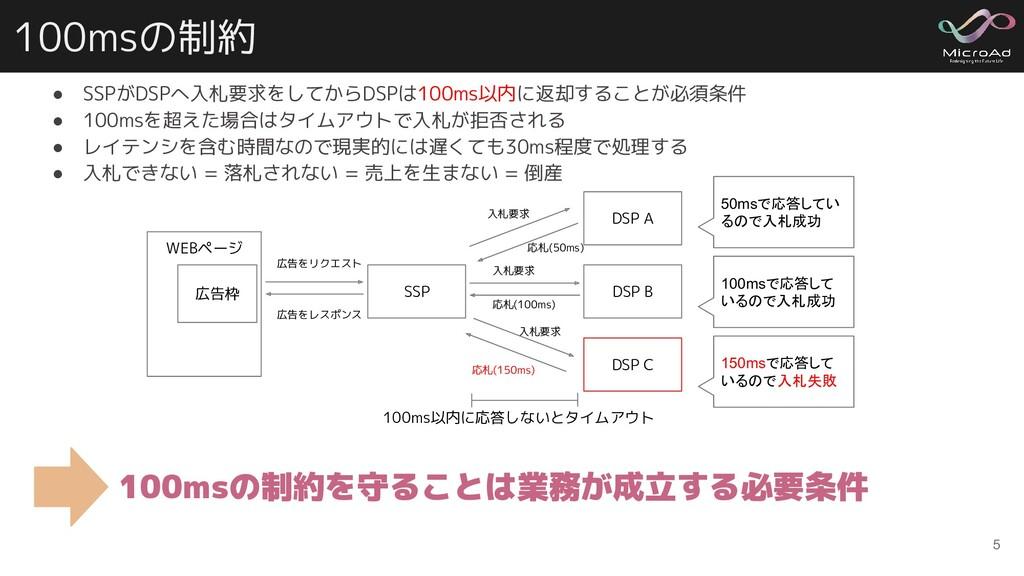 100msの制約 ● SSPがDSPへ入札要求をしてからDSPは100ms以内に返却することが...