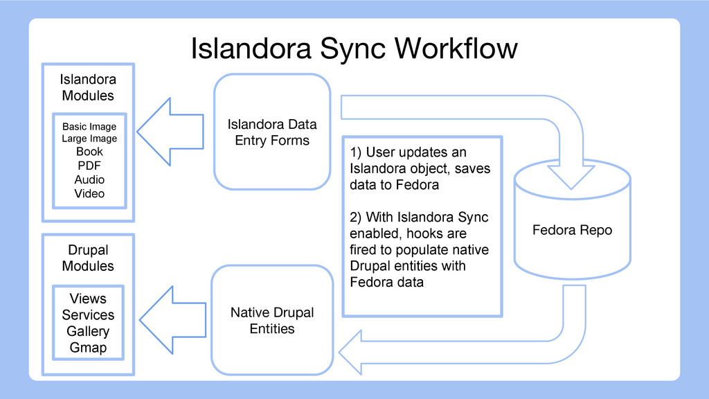 Fedora Repo Islandora Data Entry Forms Native D...