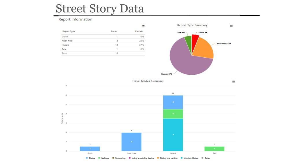 Street Story Data
