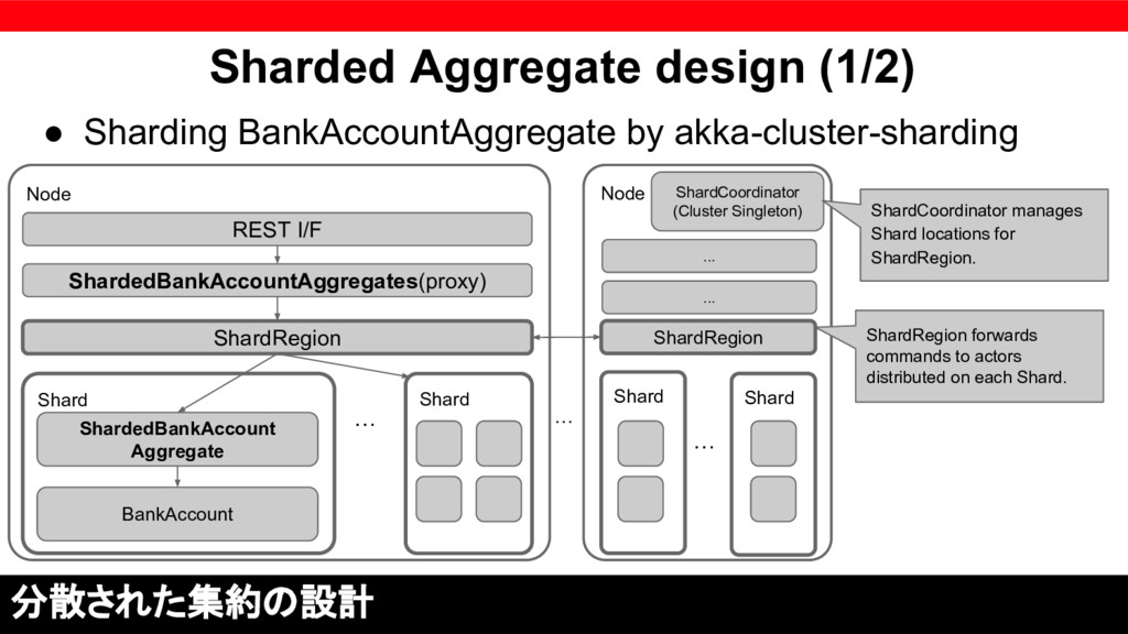 Node Shard Sharded Aggregate design (1/2) ● Sha...