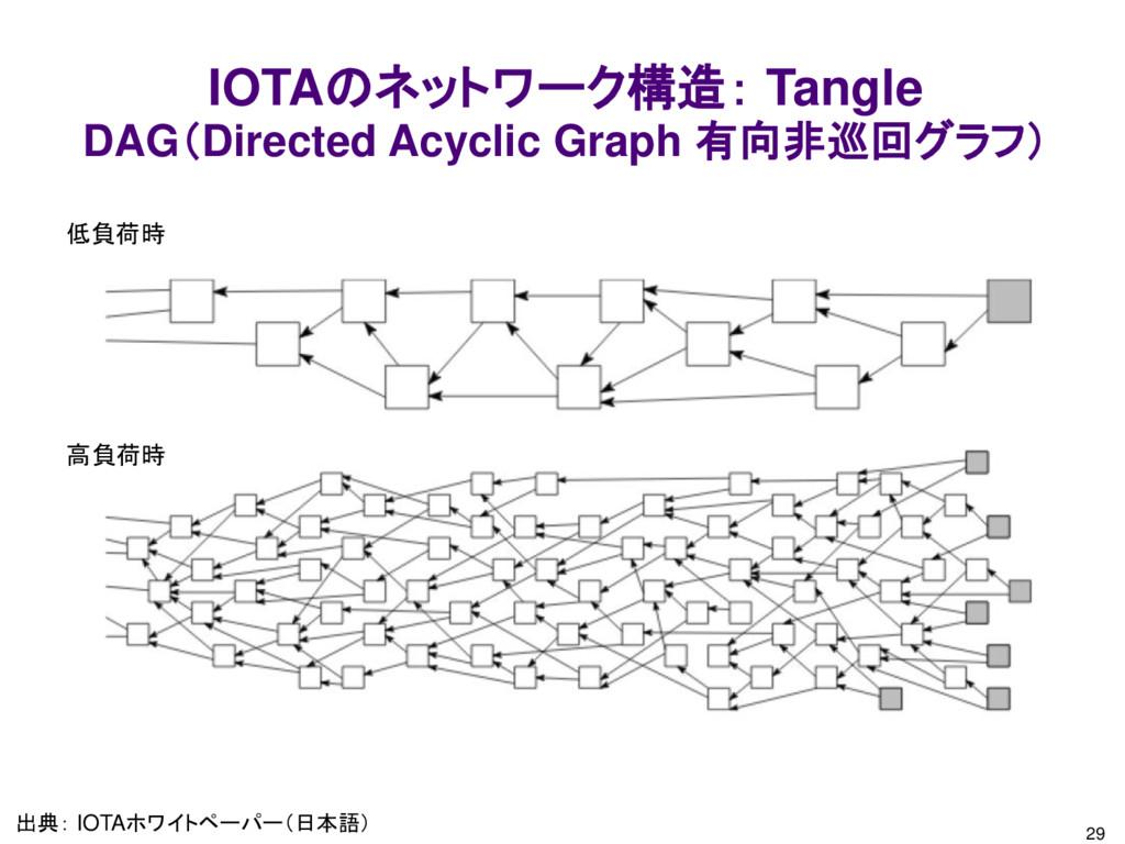 29 IOTAのネットワーク構造: Tangle DAG(Directed Acyclic G...