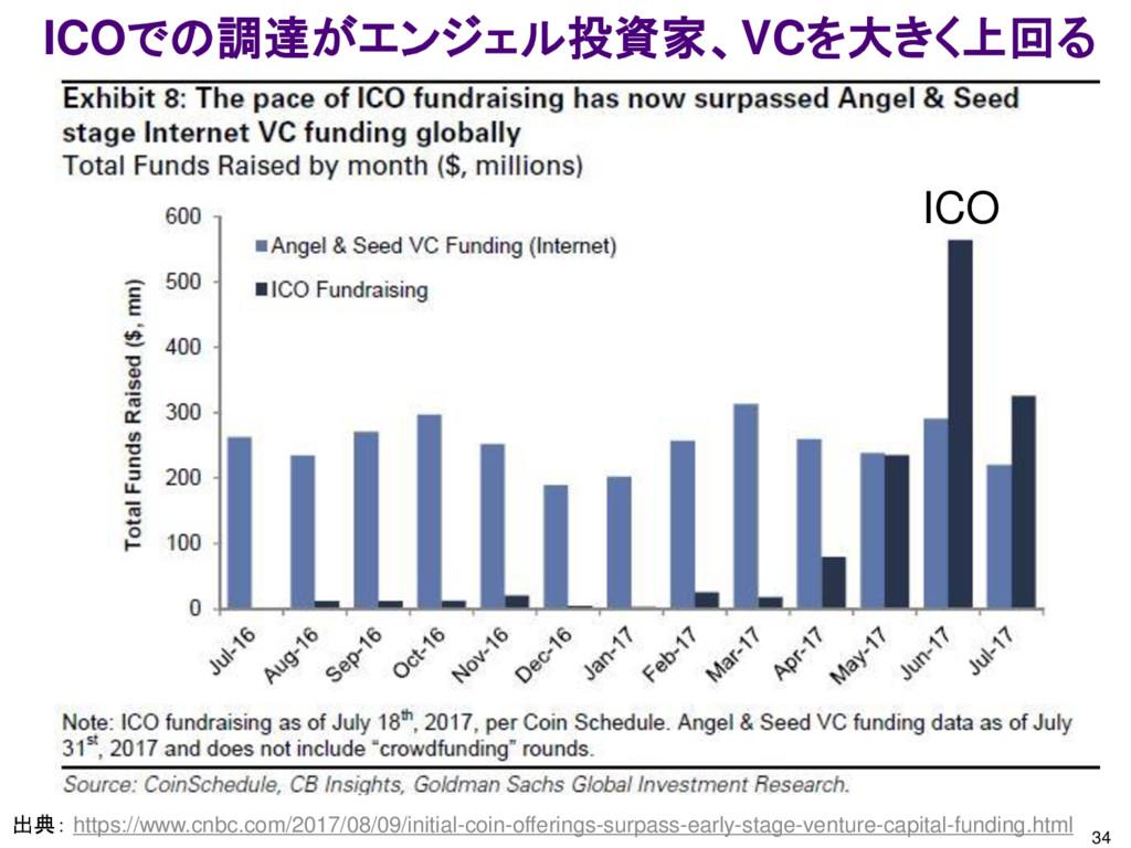 34 ICOでの調達がエンジェル投資家、VCを大きく上回る 出典: https://www.c...