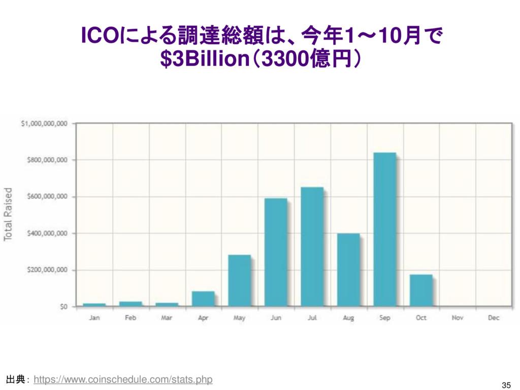 35 ICOによる調達総額は、今年1~10月で $3Billion(3300億円) 出典: h...