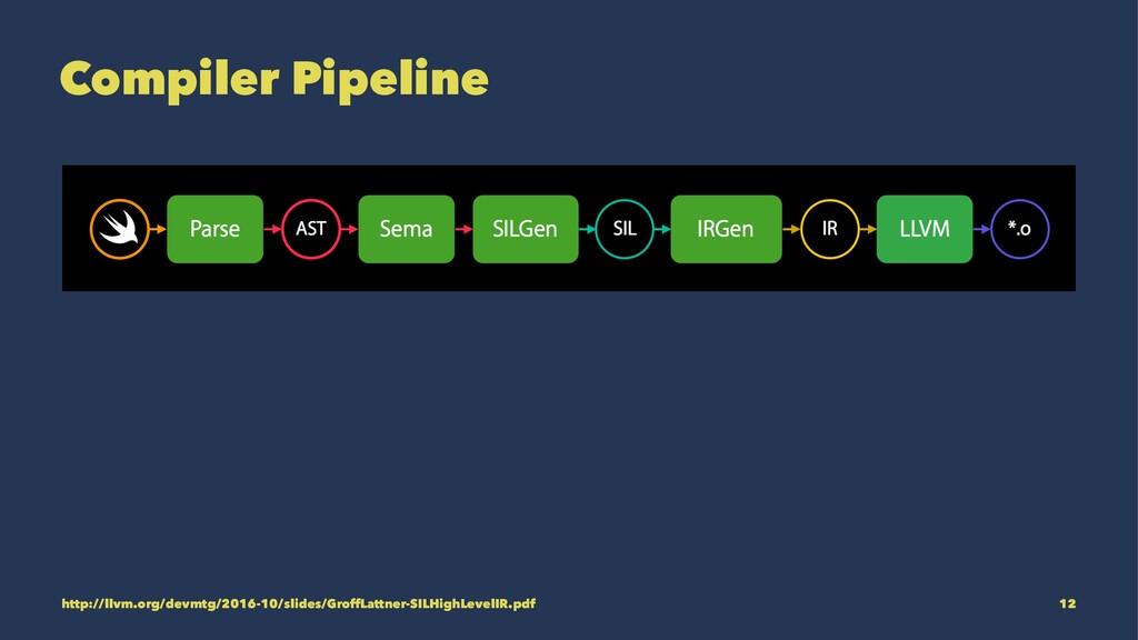 Compiler Pipeline http://llvm.org/devmtg/2016-1...