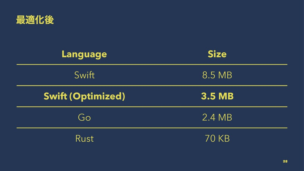 ࠷దԽޙ Language Size Swift 8.5 MB Swift (Optimize...