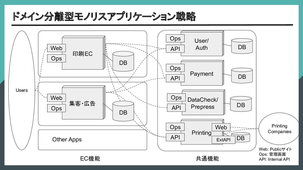ドメイン分離型モノリスアプリケーション戦略 共通機能 Payment Ops API DB U...