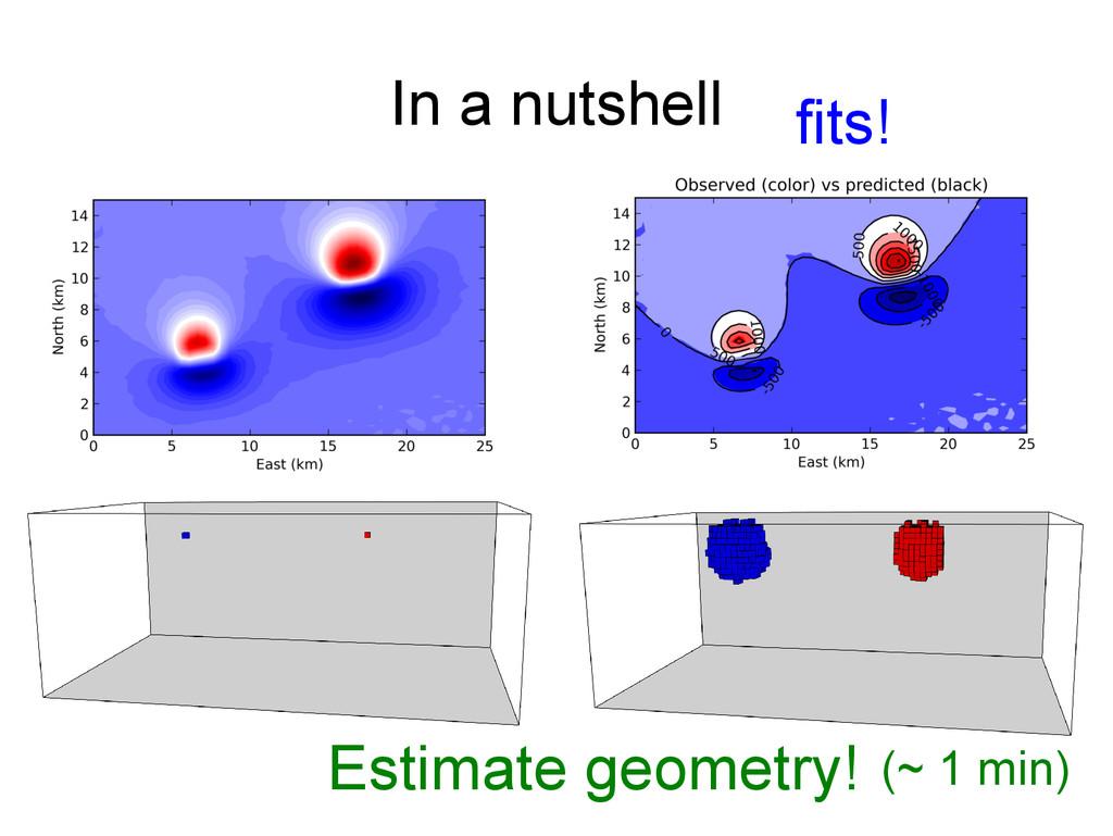 In a nutshell fits! (~ 1 min) Estimate geometry!