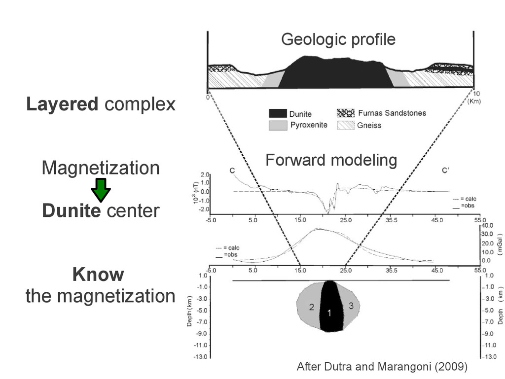 Geologic profile Forward modeling After Dutra a...