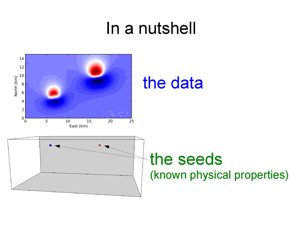 In a nutshell the data the seeds (known physica...