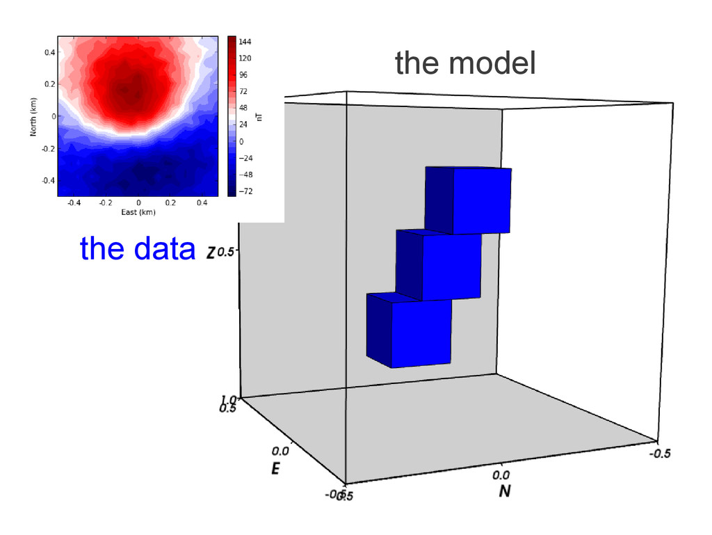 the model the data