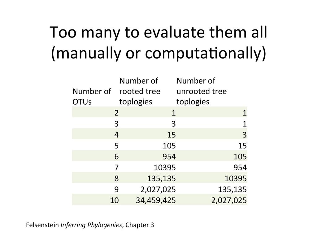 Number of  OTUs  Number of  root...