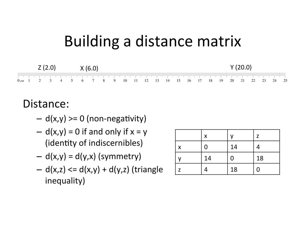 Building a distance matrix  X (6...