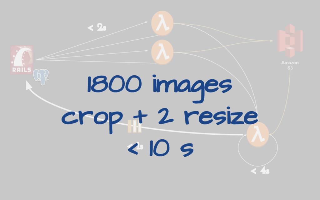 Amazon S3 < 2s < 4s < 1s 1800 images crop + 2 r...