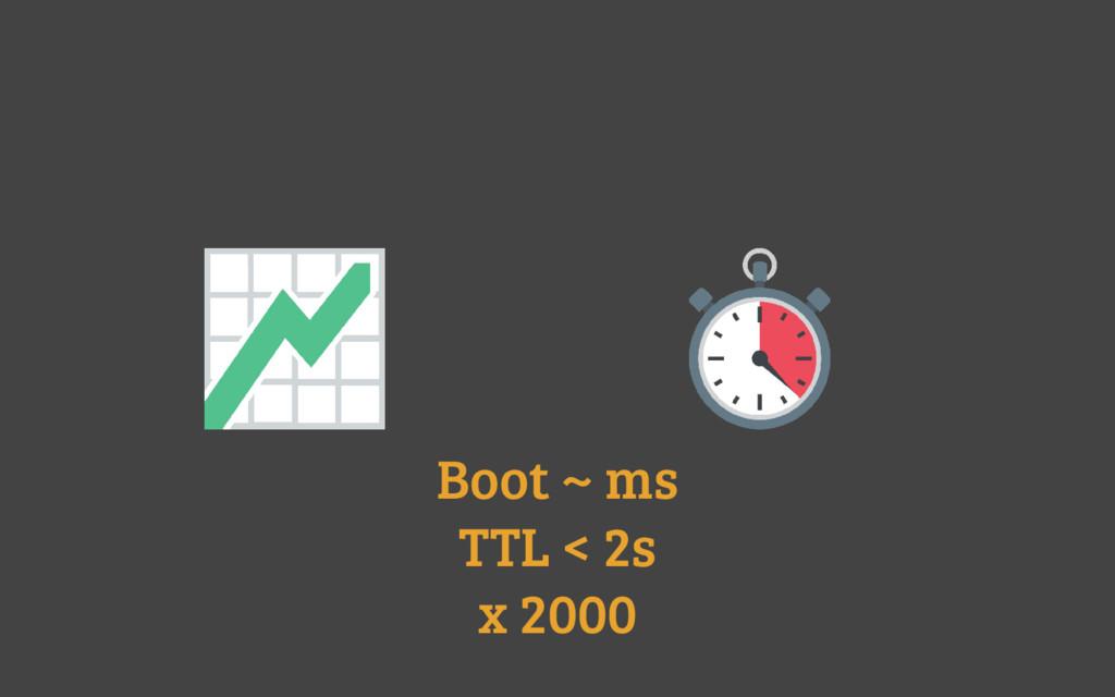 Boot ~ ms TTL < 2s x 2000