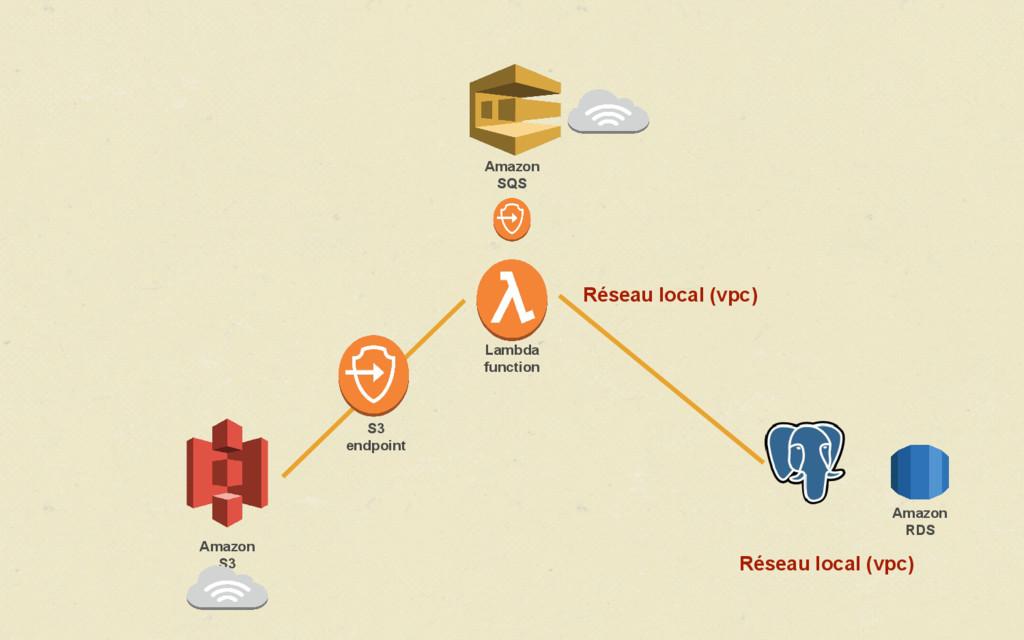 Amazon SQS Amazon S3 Lambda function Réseau loc...