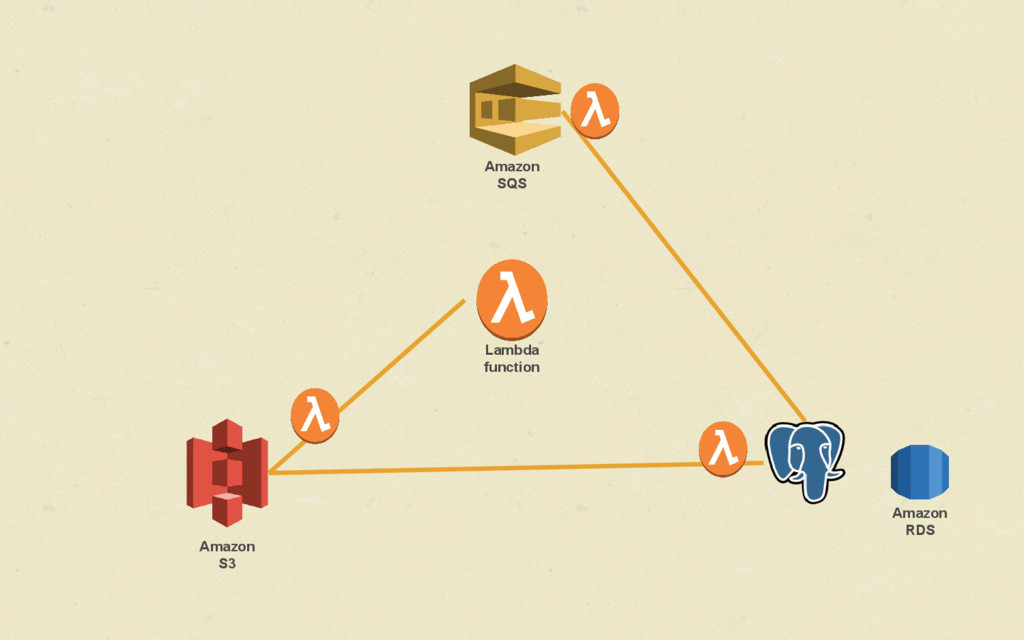 Lambda function Amazon S3 Amazon RDS Amazon SQS