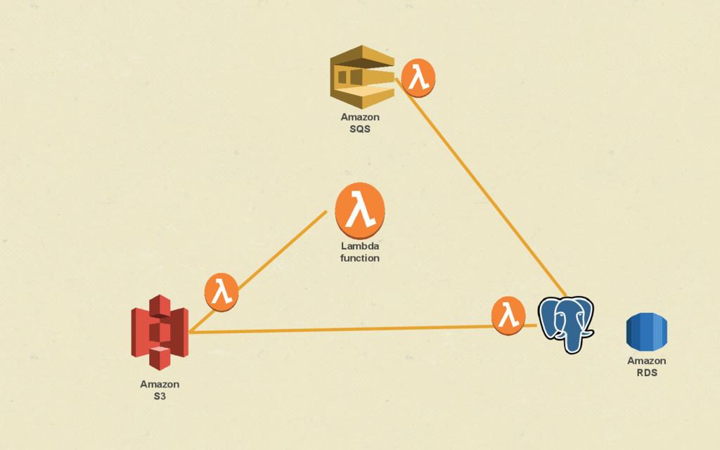 Amazon S3 Lambda function Amazon RDS Amazon SQS