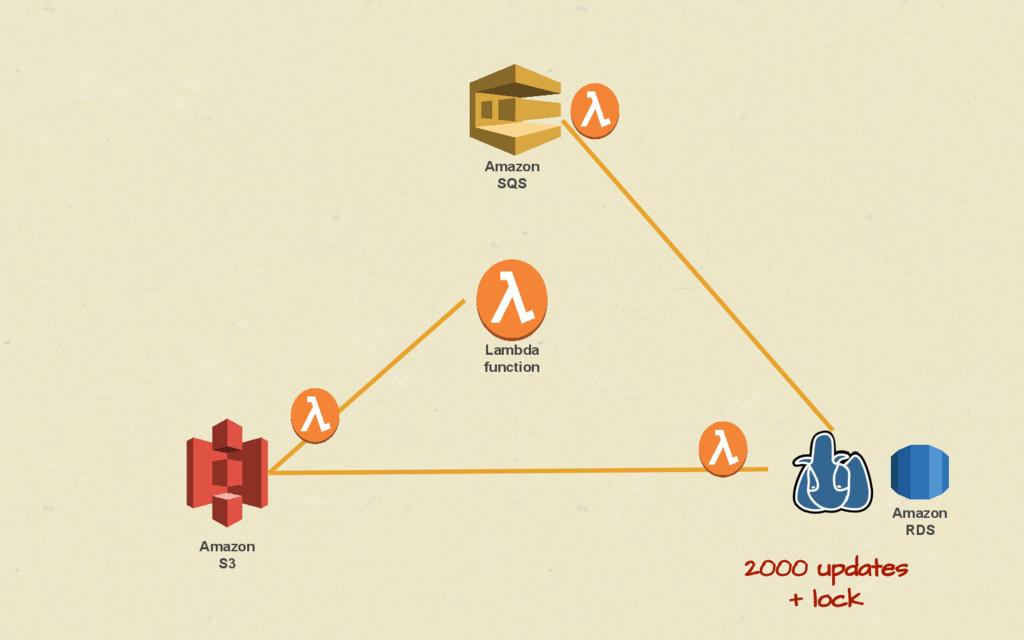 Amazon S3 Lambda function Amazon RDS Amazon SQS...