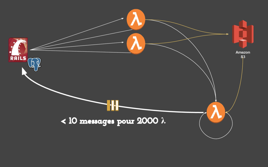 Amazon S3 < 10 messages pour 2000 λ