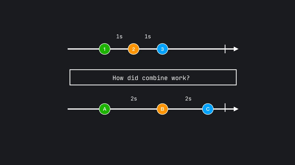 1 2 3 A B C 1s 1s 2s 2s How did combine work?