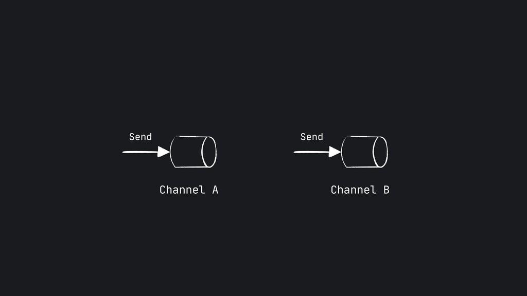 Send Send Channel A Channel B
